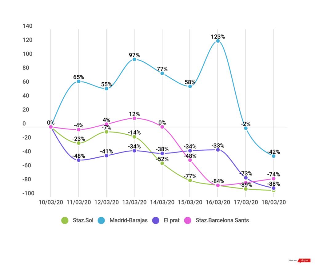 Variaciones de las visitas medias en comparación con el promedio estacional de las estaciones y aeropuertos